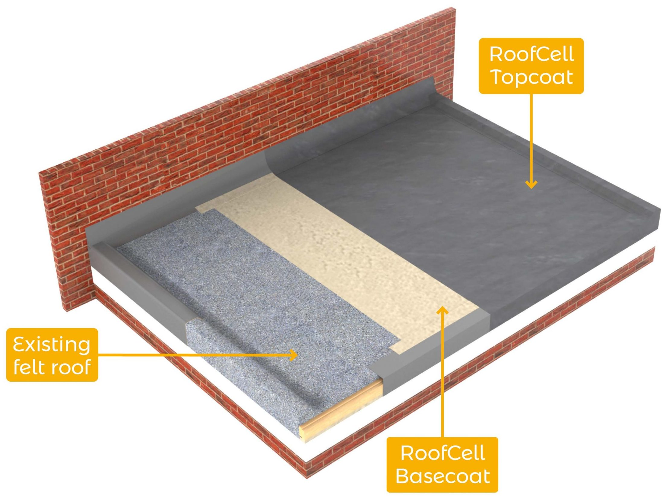 RoofCell Direct-lay GRP Roofing System buildup
